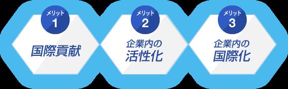 【メリット1】国際貢献/【メリット2】企業内の活性化/【メリット3】企業内の国際化